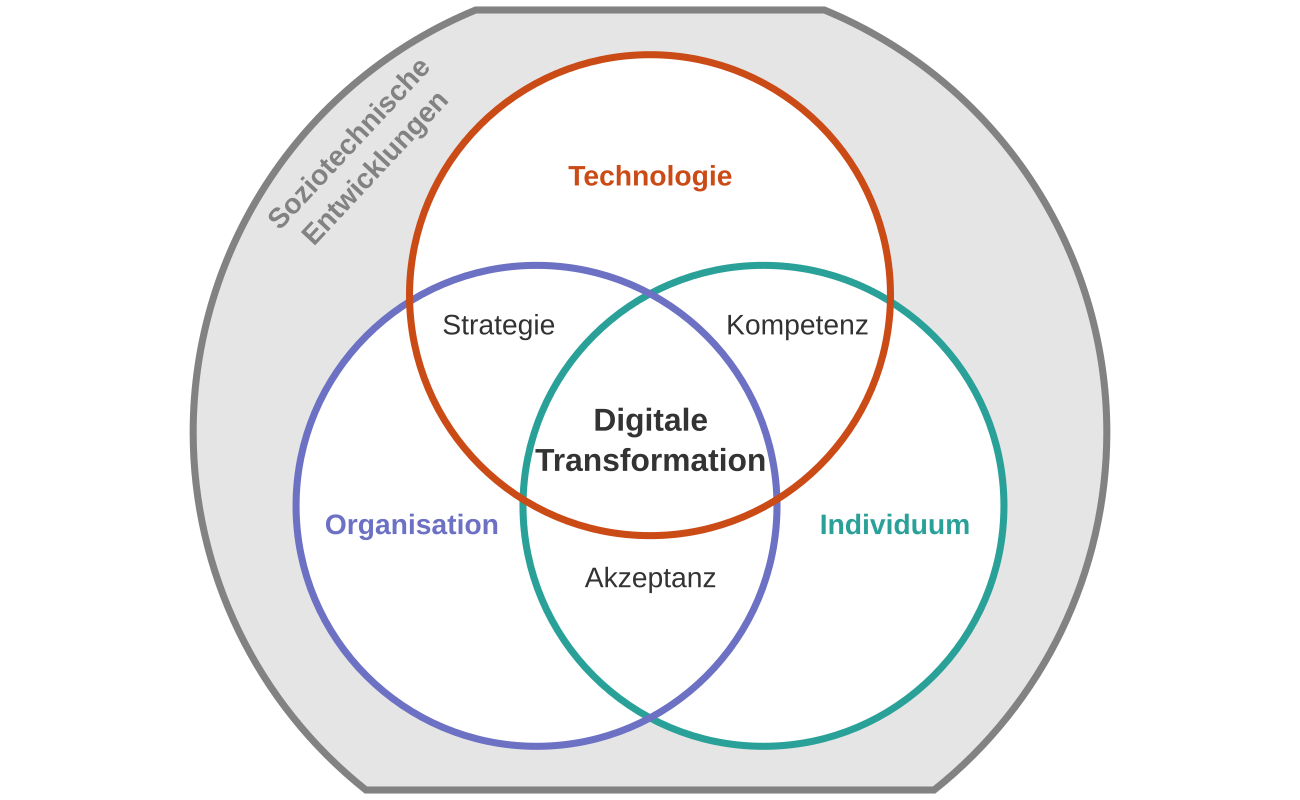 Digitale Transformation Venn